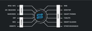 Zentrale Vernetzung aller Systeme über Prozessplattform